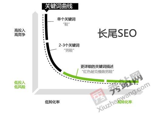 百度seo,关键词seo,seo技巧,织梦,SEO办法 ,网站长尾关键词优化技巧