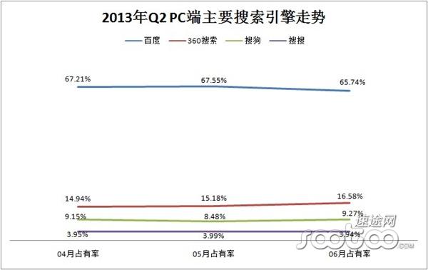 2013年Q2 PC端主要搜索引擎走势