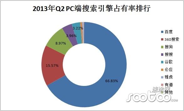 2013年Q2 PC端搜索引擎占有率排行