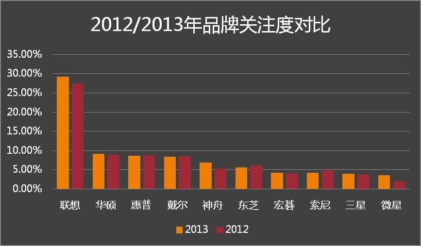 2013年笔记本品牌用户关注比例