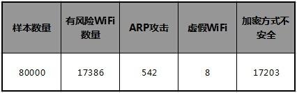 2014年中国公共WiFi热点安全现状报告
