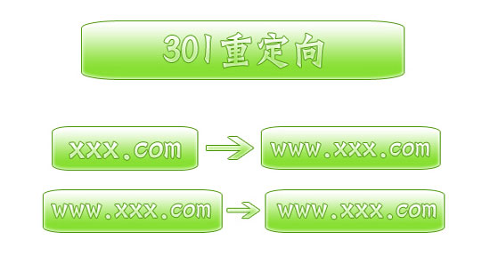 WebConfig配置Web.config实现301重定向和404错误页面